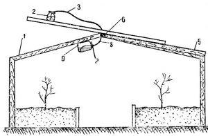 Automatinis šiltnamio vėdinimas be elektros