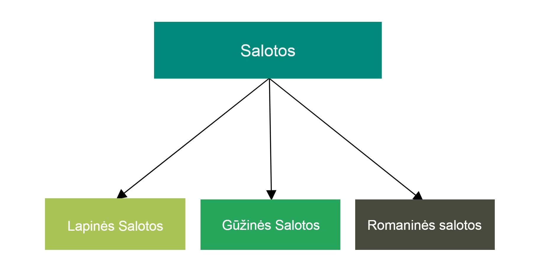 Salotų tipai